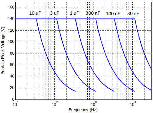 PD32 maximum frequency versus load capacitance