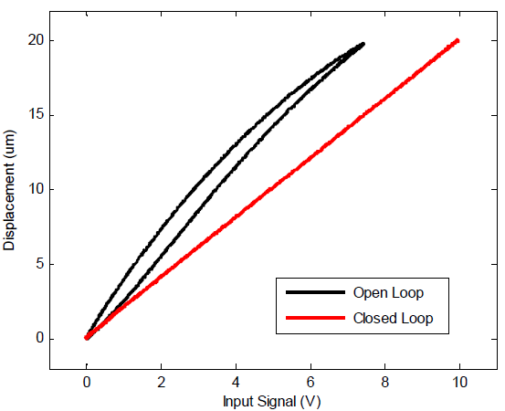 PDu150CL Open and Closed-Loop response (1-Hz Sinusoid)