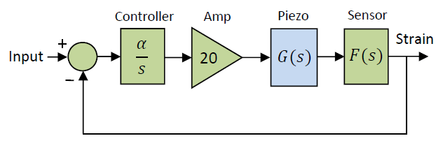 Feedback Structure of the PDu150CL