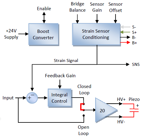 PDu150CL Operation