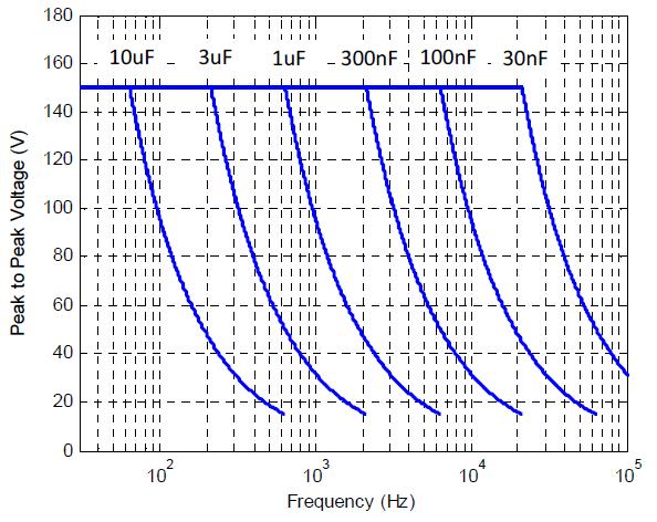 PDu150CL Power Bandwidth - Maximum Frequency Sinewave versus Load Capacitance