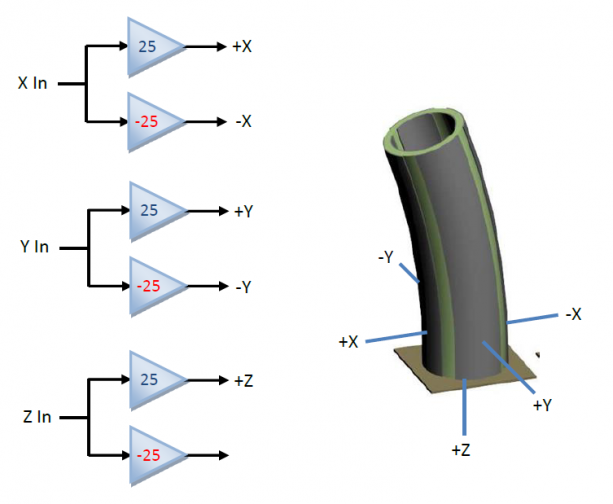 driving piezoelectric tubes with the TD250-INV