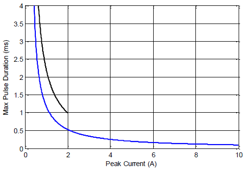 PD200 Maximum pulse time versus current
