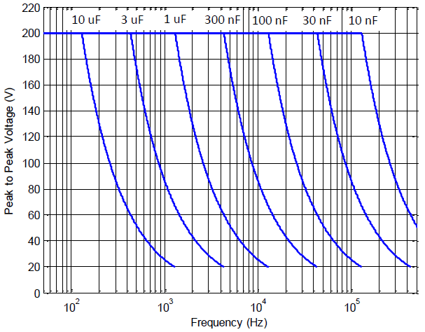 Power bandwidth versus voltage and load capacitance