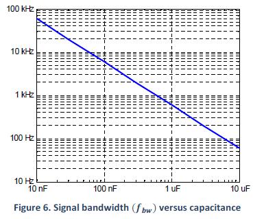 pdu100b signal bandwidth 369w