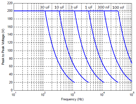 px200 power bandwidth versus voltage and load capacitance