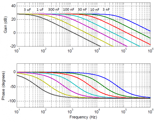 TD250 small signal frequency response