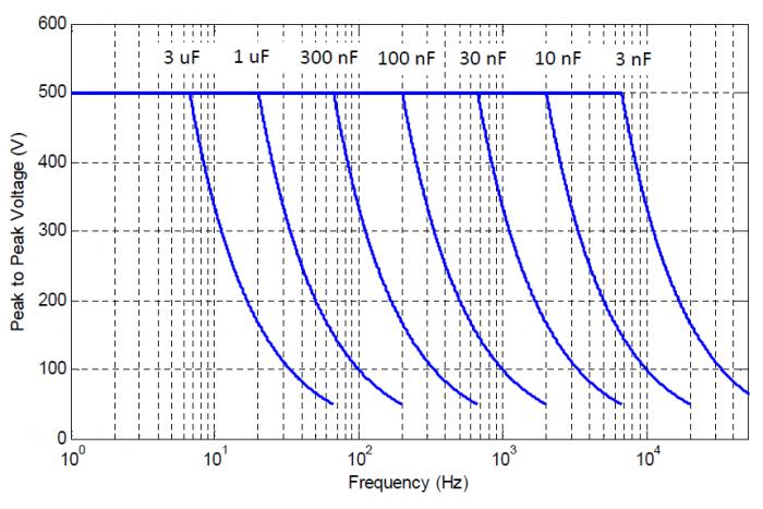 TD250 power bandwidth versus voltage and load capacitance