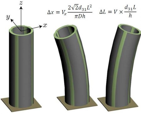 Lateral deflection and vertical  contraction of a four-quadrant piezoelectric tube